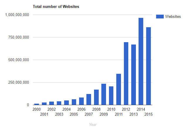 Search Engine Optiisation - Websites Number