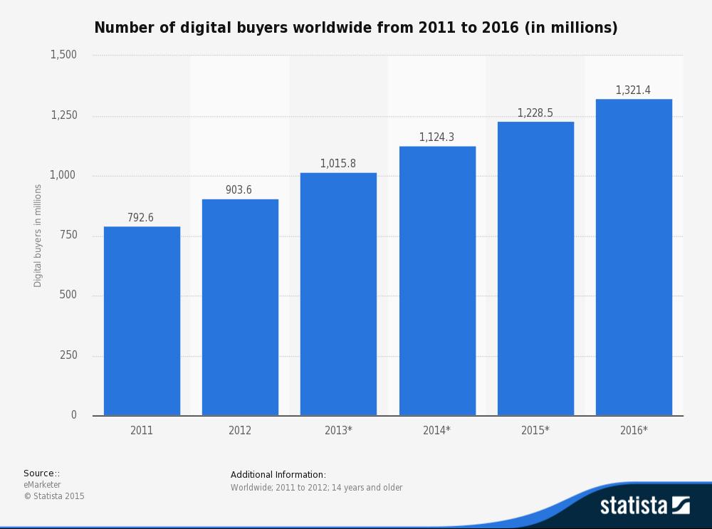 Search Engine Optimisation - Digital Buyers