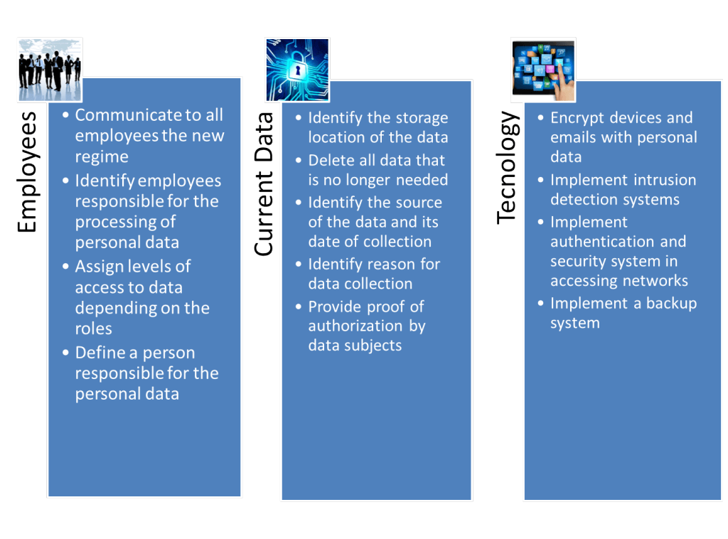 data protection adaptation