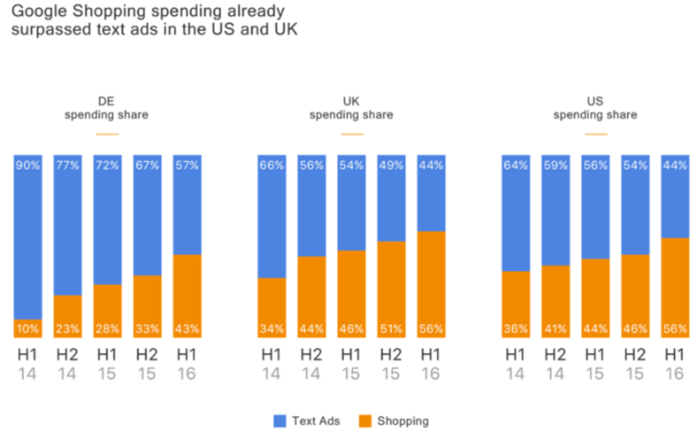 Google Shopping Spending