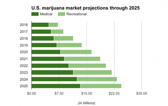 Industrie Cannabis USA