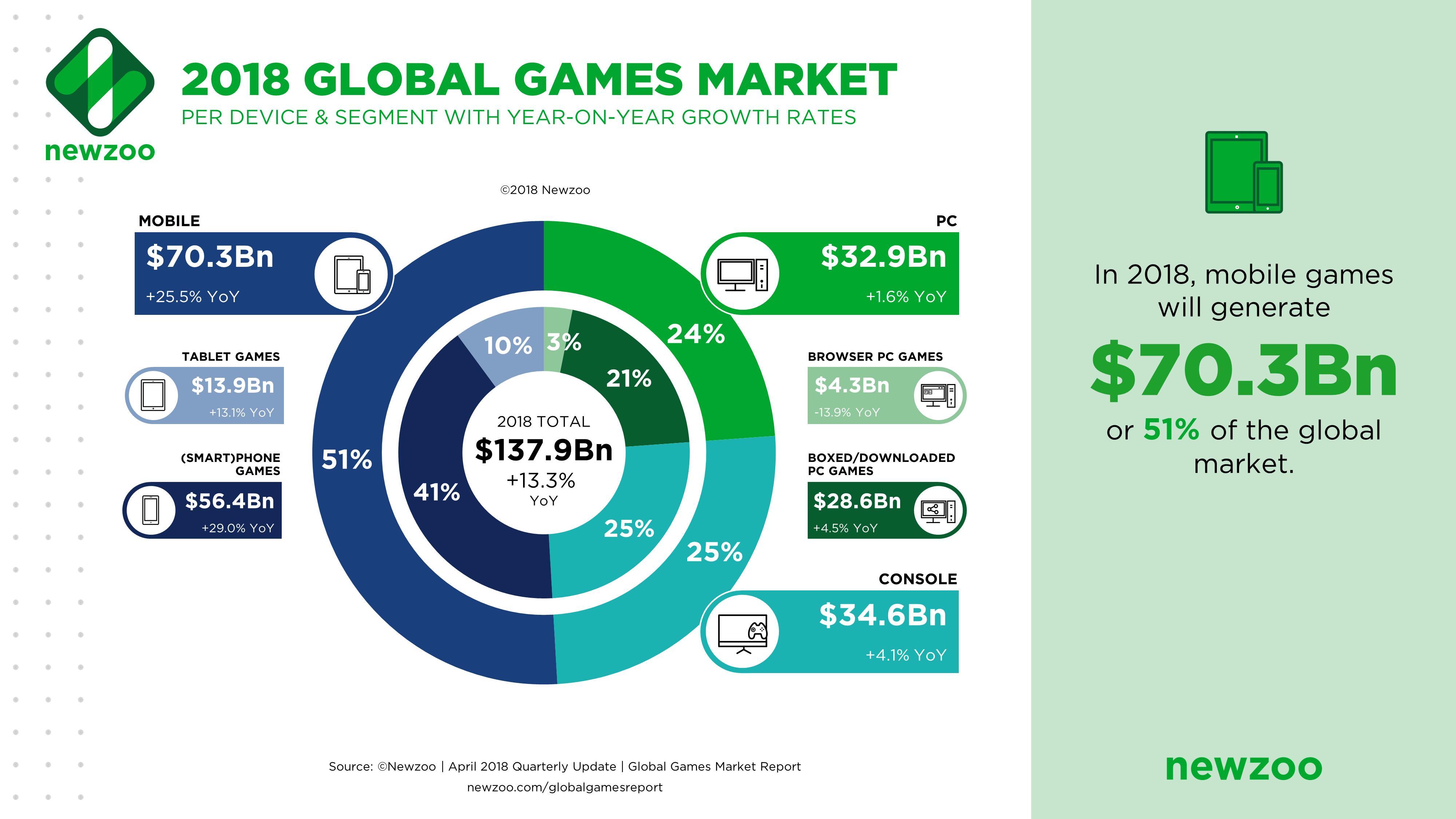 Gaming SEO