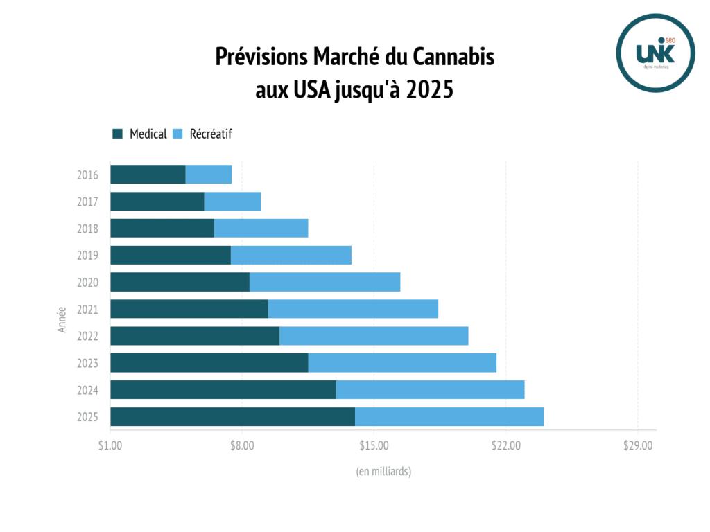 Référencement Cannabis