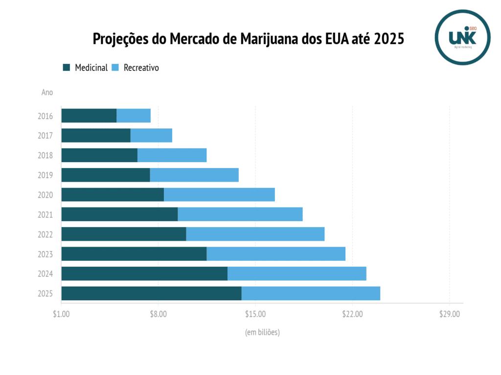 Marihuana SEO - Projeções do Mercado