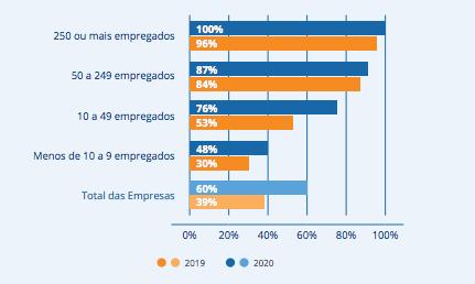 Empresas em Portugal com presença online (INE, 2019) vs (IDC, 2020)